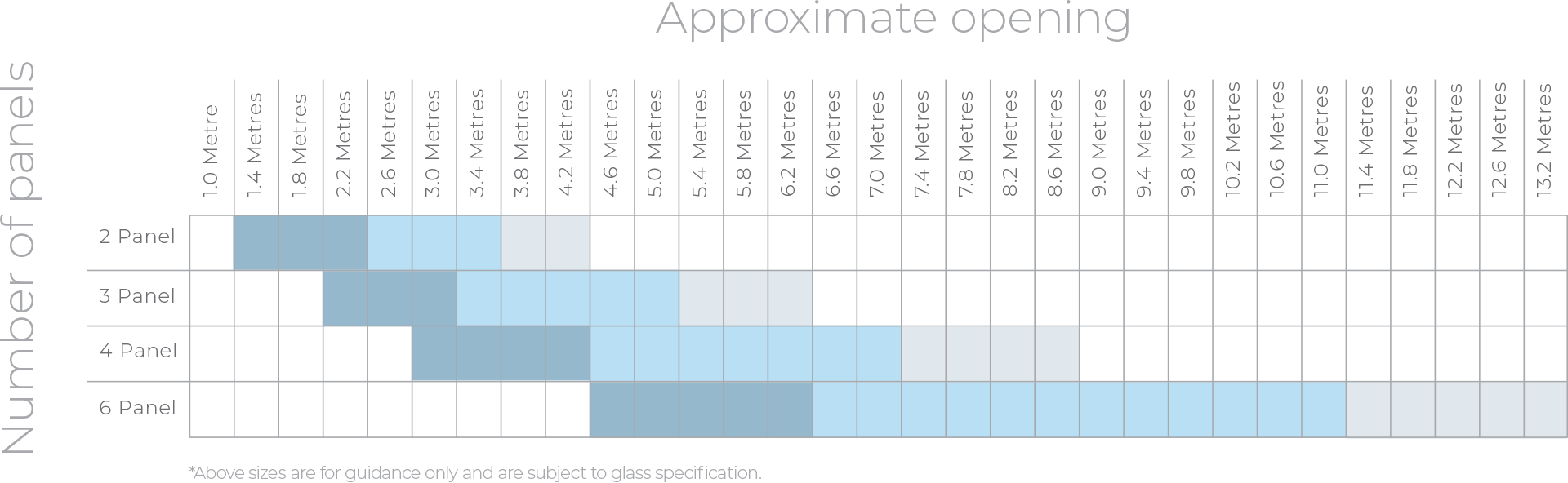 Origin Sliding Door - configurations chart